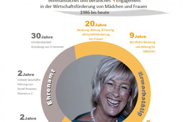 Gabriele Möhlke erhält Elisabeth-Selbert-Preis 2017