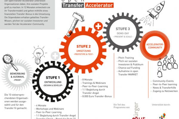 Social Business Women - openTransfer Accelerator